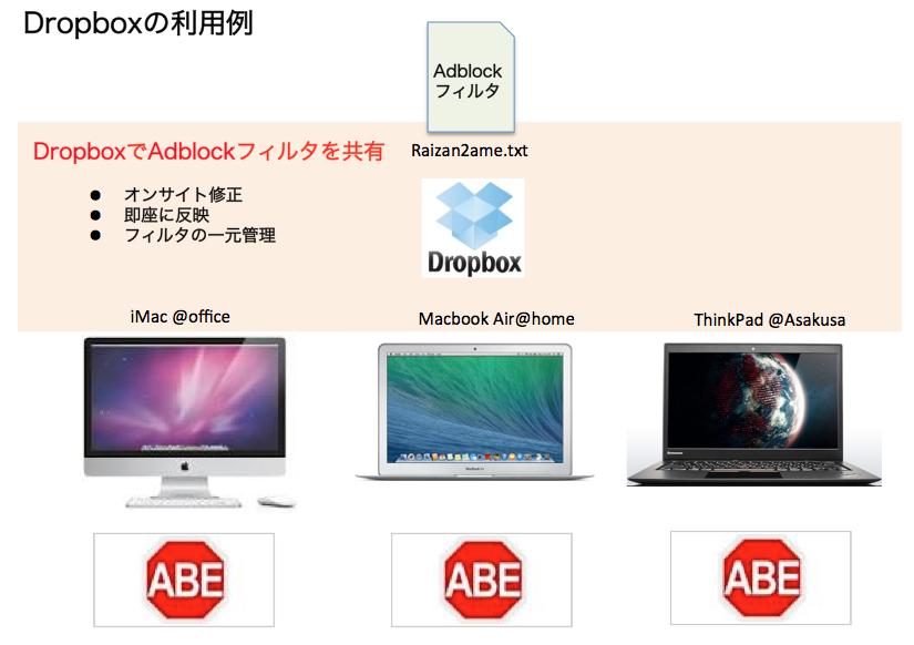 Dropbox ABEフィルタ利用例